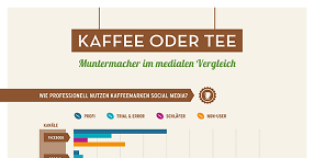 """1. Branchenstudie """"Kaffee oder Tee: Muntermacher in der digitalen Welt"""""""