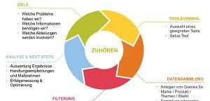 Social Media-Monitoring: Es geht um Effektivität! AGITANO-Interview mit Susanne Ullrich