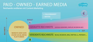 """paid-owned-earned-media"" - oder: Content-Marketing verdient Reichweite"
