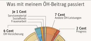 Versicherung, Mensapickerl und Ideologie um 19 Euro