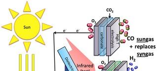 Solarstrom spaltet Wasser und Kohlendioxid