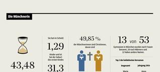 So leben Frauen in München - in neun Grafiken
