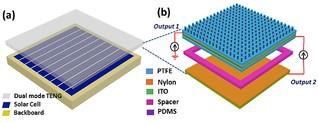 Neue Solarzelle erzeugt Strom bei jedem Wetter
