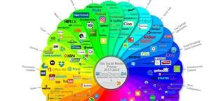 Wandel durch Disruption – Social Media Prisma, deutsche Edition.