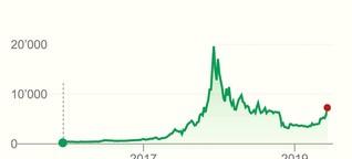 Acht Gründe für die Kursrallye des Bitcoin